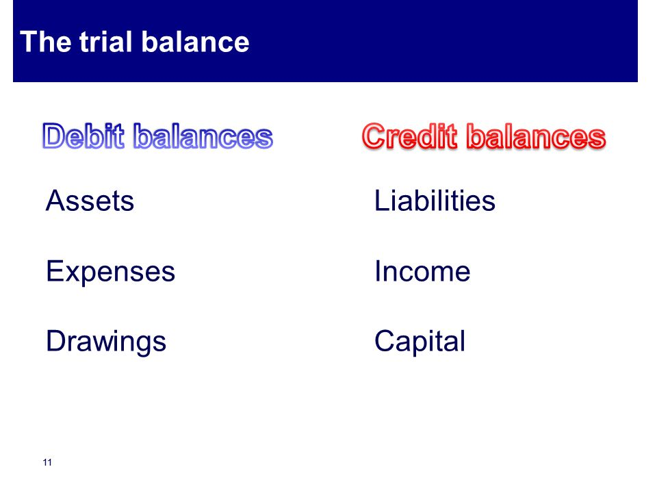 Debit balances Credit balances