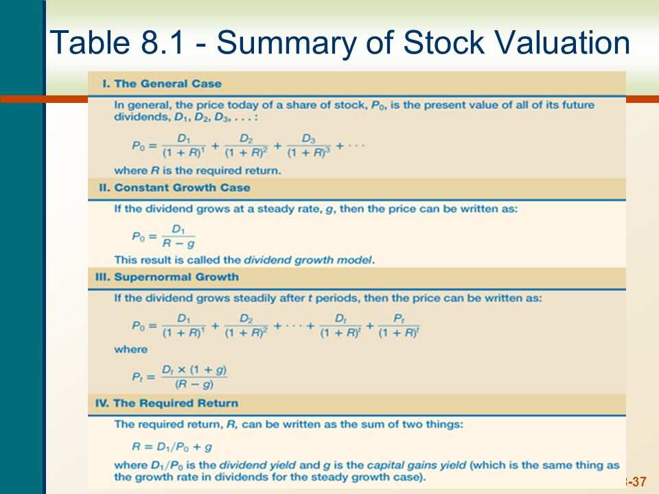 Table 8.1 - Summary of Stock Valuation