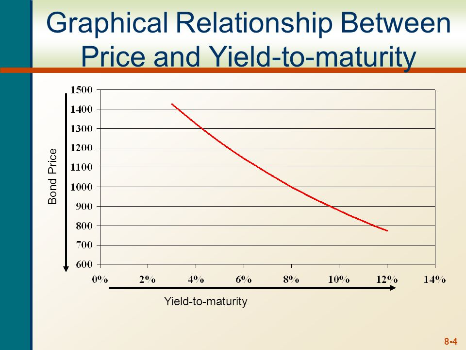 Graphical Relationship Between Price and Yield-to-maturity