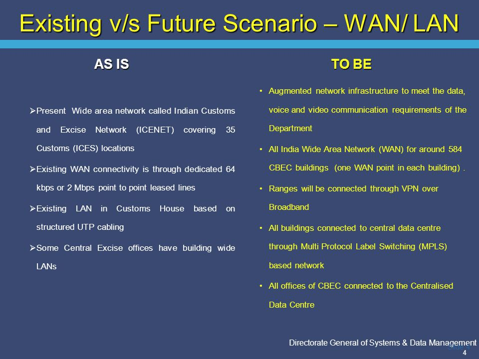 Existing v/s Future Scenario – WAN/ LAN