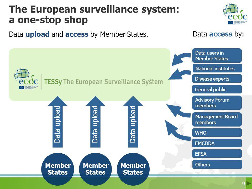 The European surveillance system: a one-stop shop