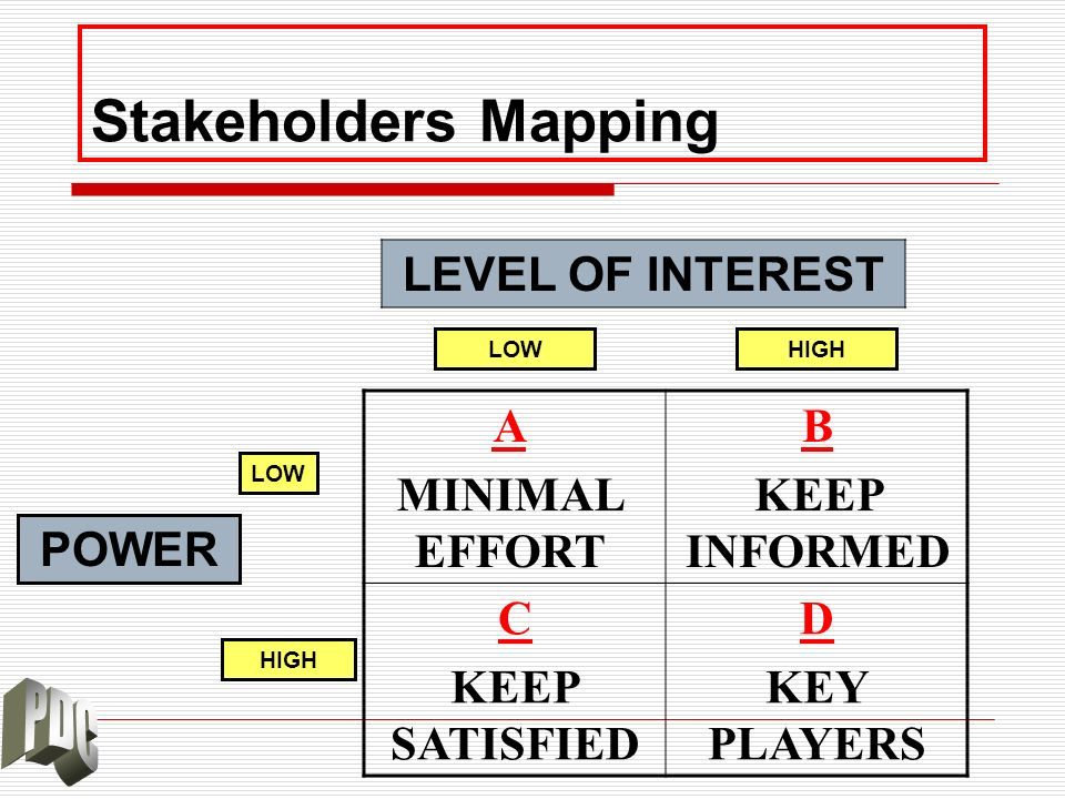 Stakeholders Mapping LEVEL OF INTEREST B KEEP INFORMED A