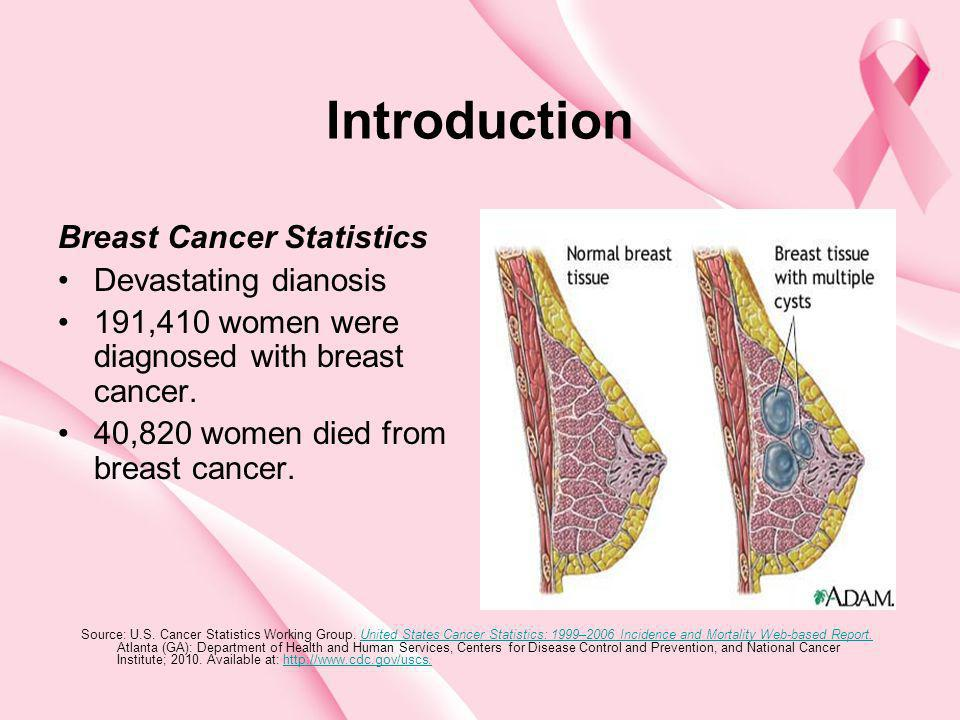 Introduction Breast Cancer Statistics Devastating dianosis