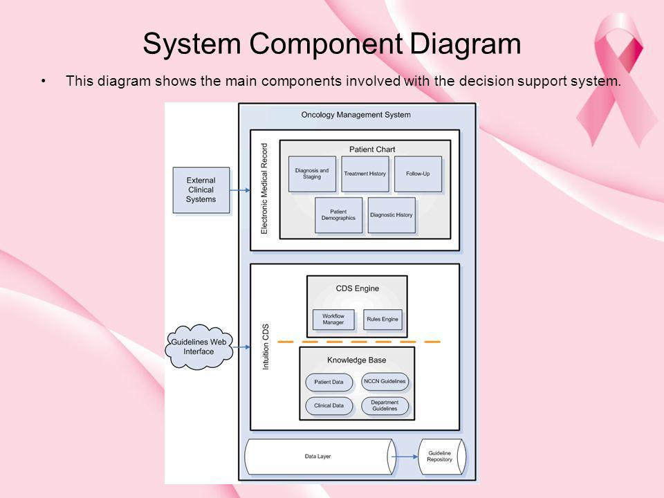 System Component Diagram