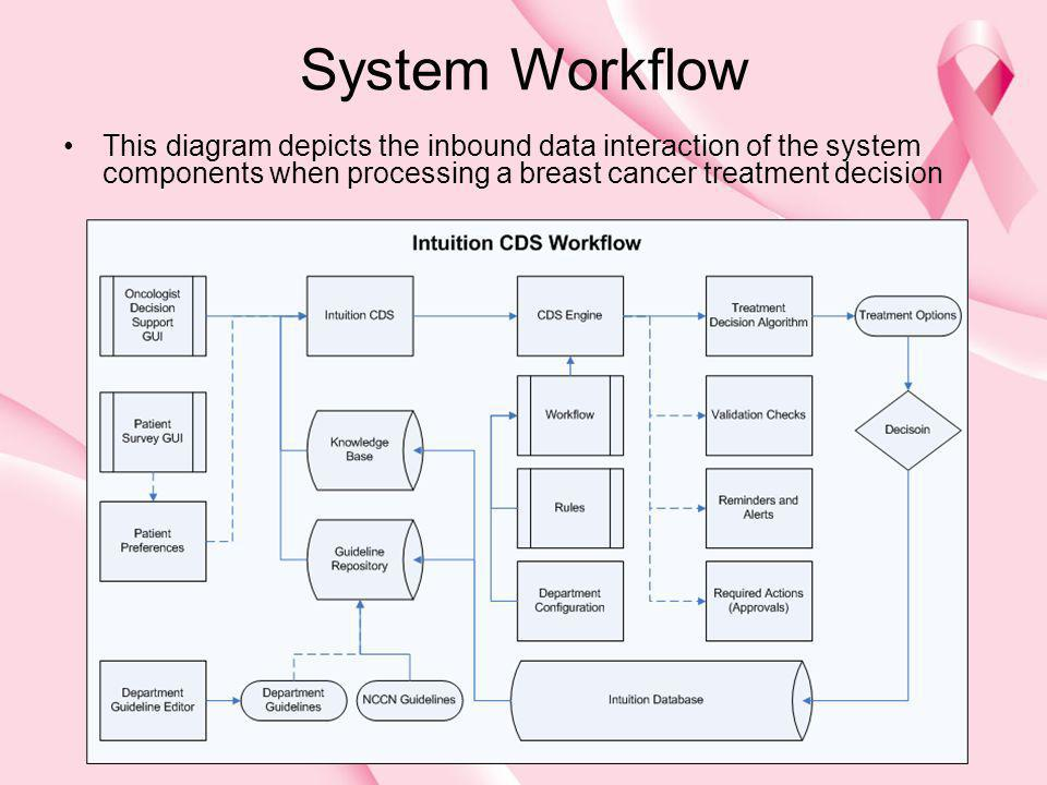 System Workflow This diagram depicts the inbound data interaction of the system components when processing a breast cancer treatment decision.