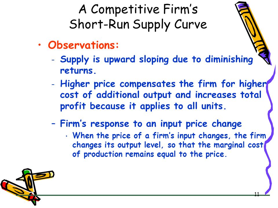 A Competitive Firm's Short-Run Supply Curve