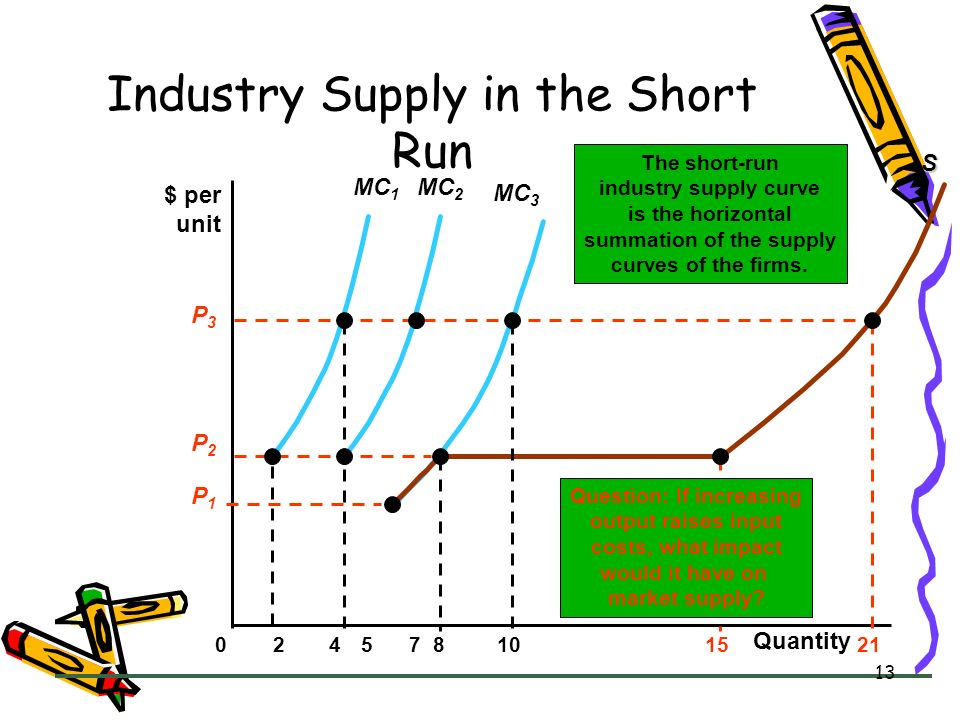 Industry Supply in the Short Run