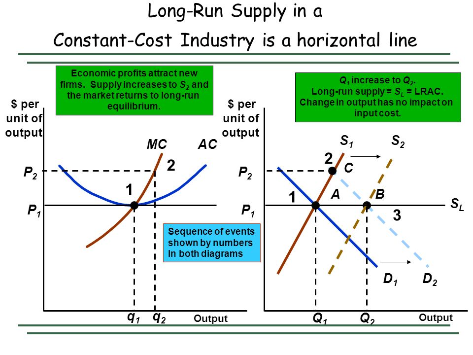 Long-Run Supply in a Constant-Cost Industry is a horizontal line