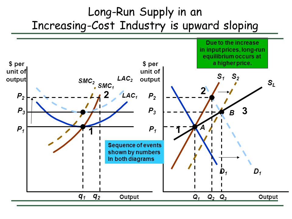 Long-Run Supply in an Increasing-Cost Industry is upward sloping