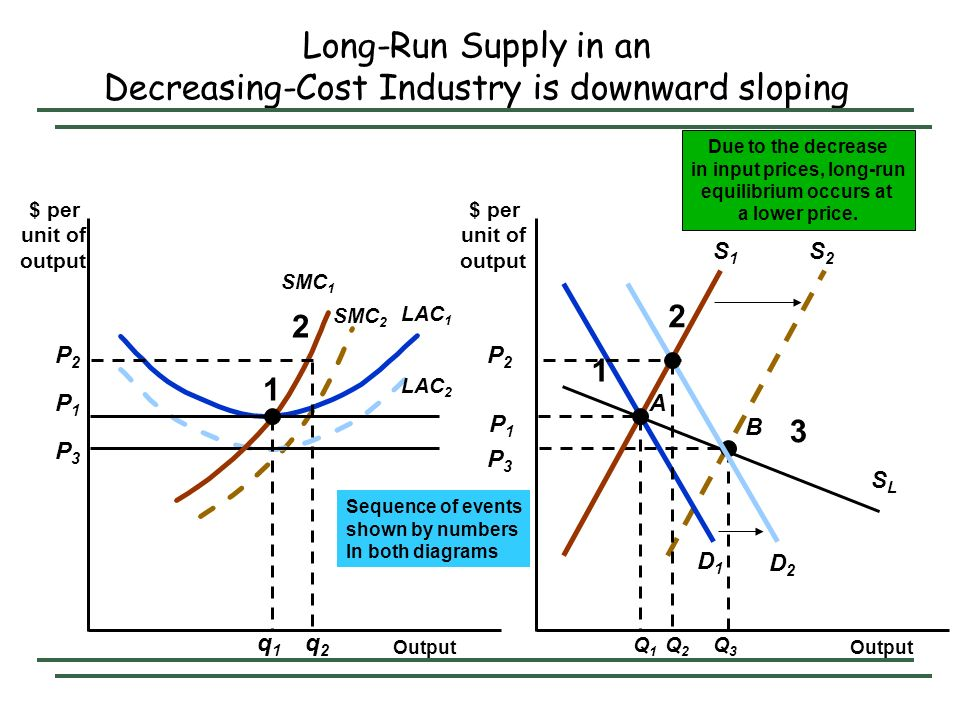 Long-Run Supply in an Decreasing-Cost Industry is downward sloping