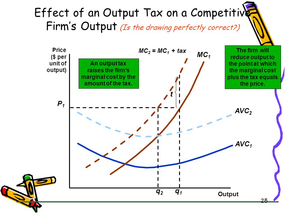 Effect of an Output Tax on a Competitive Firm's Output (Is the drawing perfectly correct )