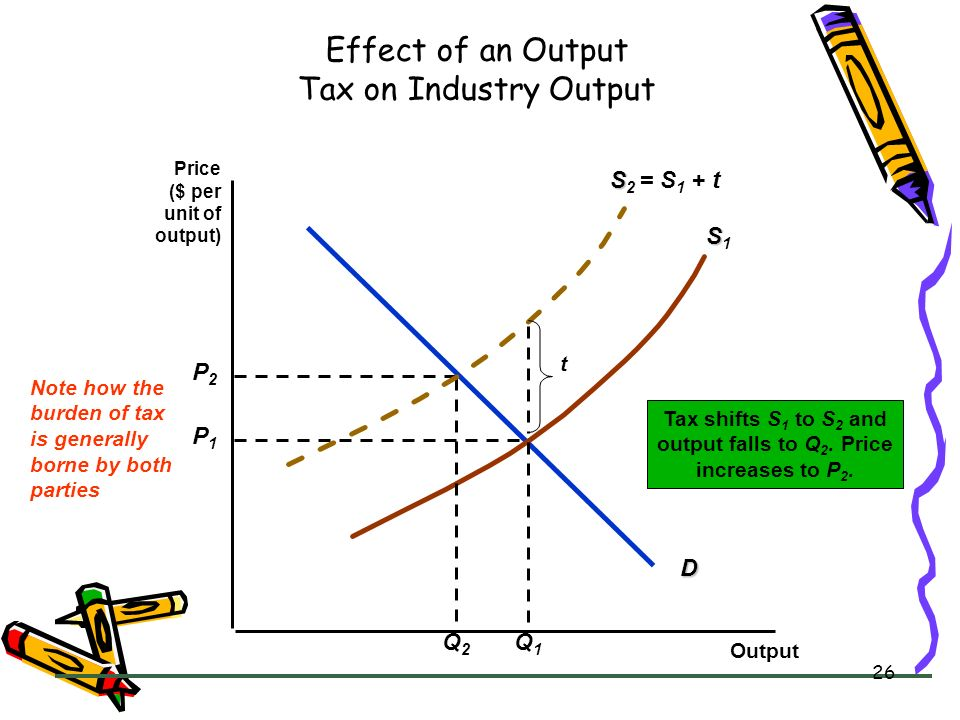 Effect of an Output Tax on Industry Output