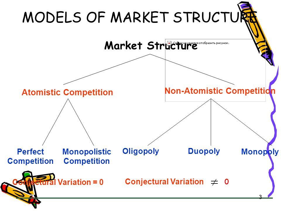 MODELS OF MARKET STRUCTURE