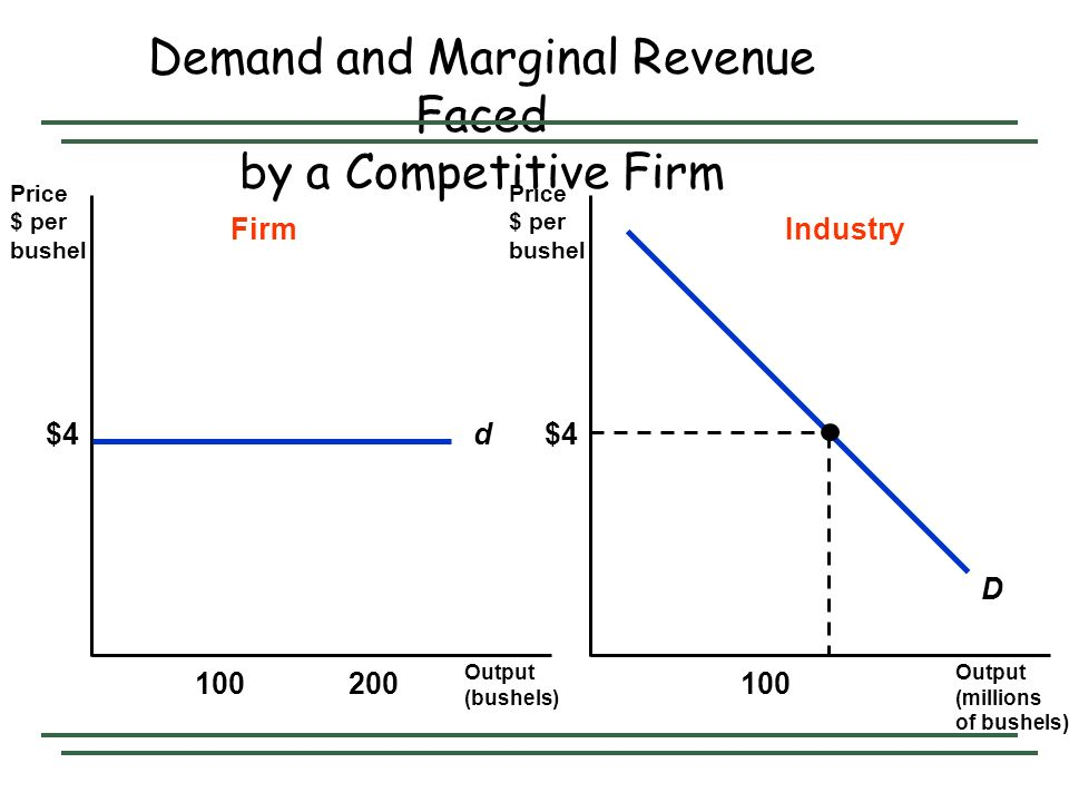 Demand and Marginal Revenue Faced by a Competitive Firm