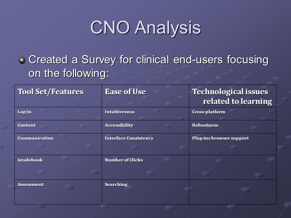 CNO AnalysisCreated a Survey for clinical end-users focusing on the following: Tool Set/Features. Ease of Use.