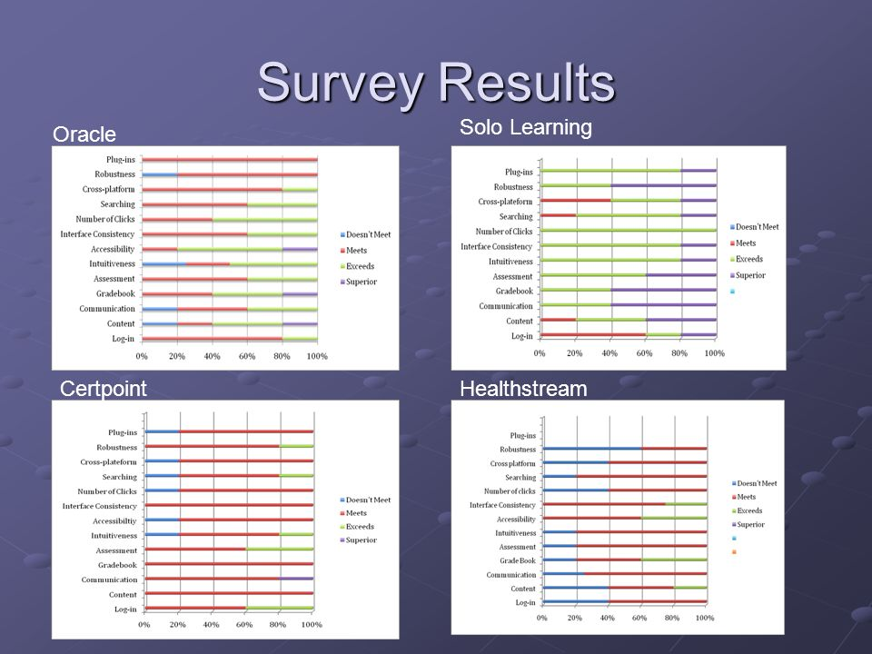 Survey Results Solo Learning Oracle Certpoint Healthstream