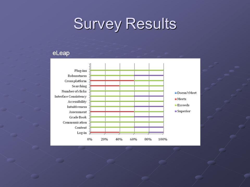 Survey Results eLeap.