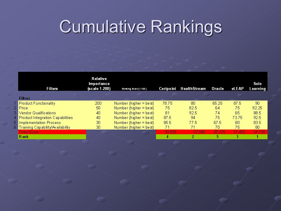 Cumulative Rankings