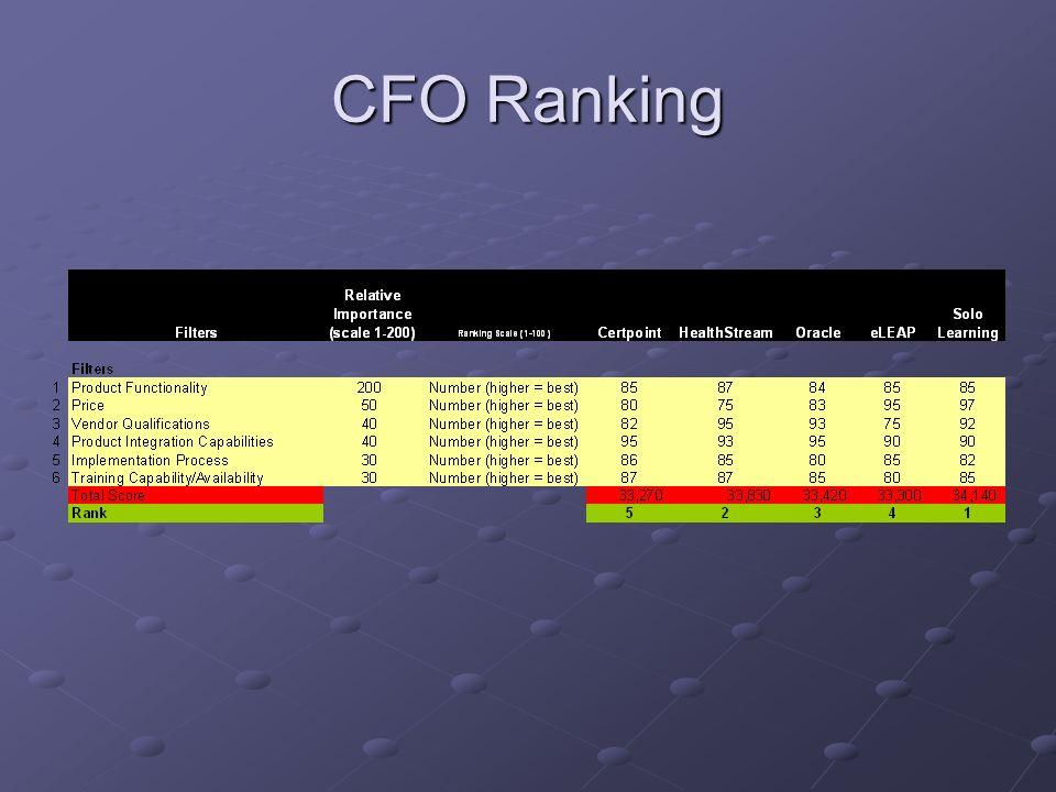 CFO Ranking