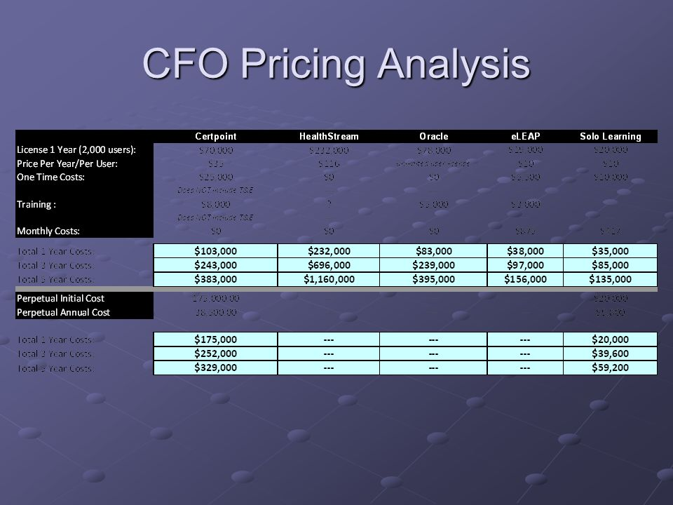CFO Pricing Analysis