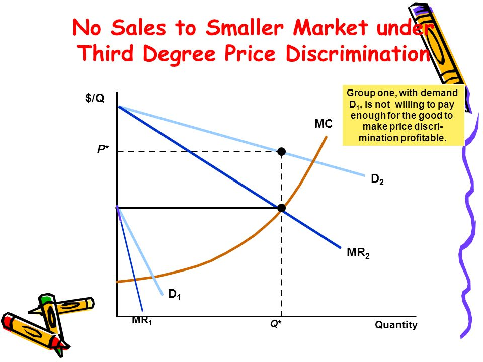 No Sales to Smaller Market under Third Degree Price Discrimination