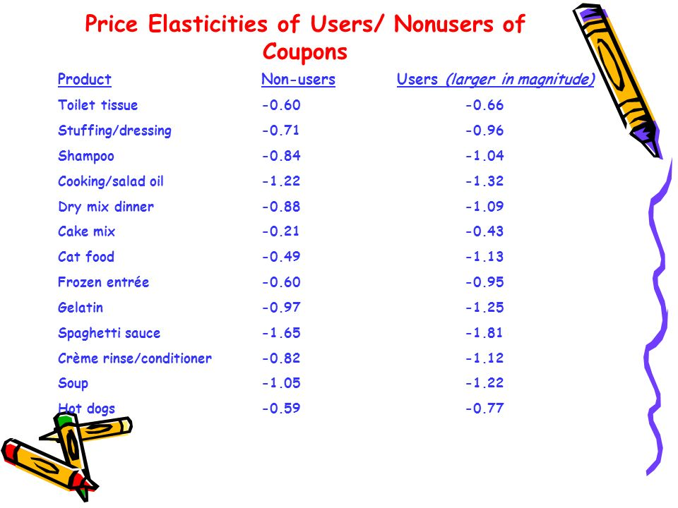 Price Elasticities of Users/ Nonusers of Coupons
