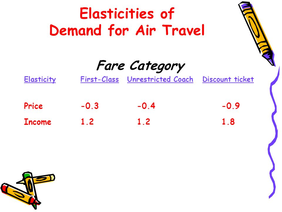 Elasticities of Demand for Air Travel