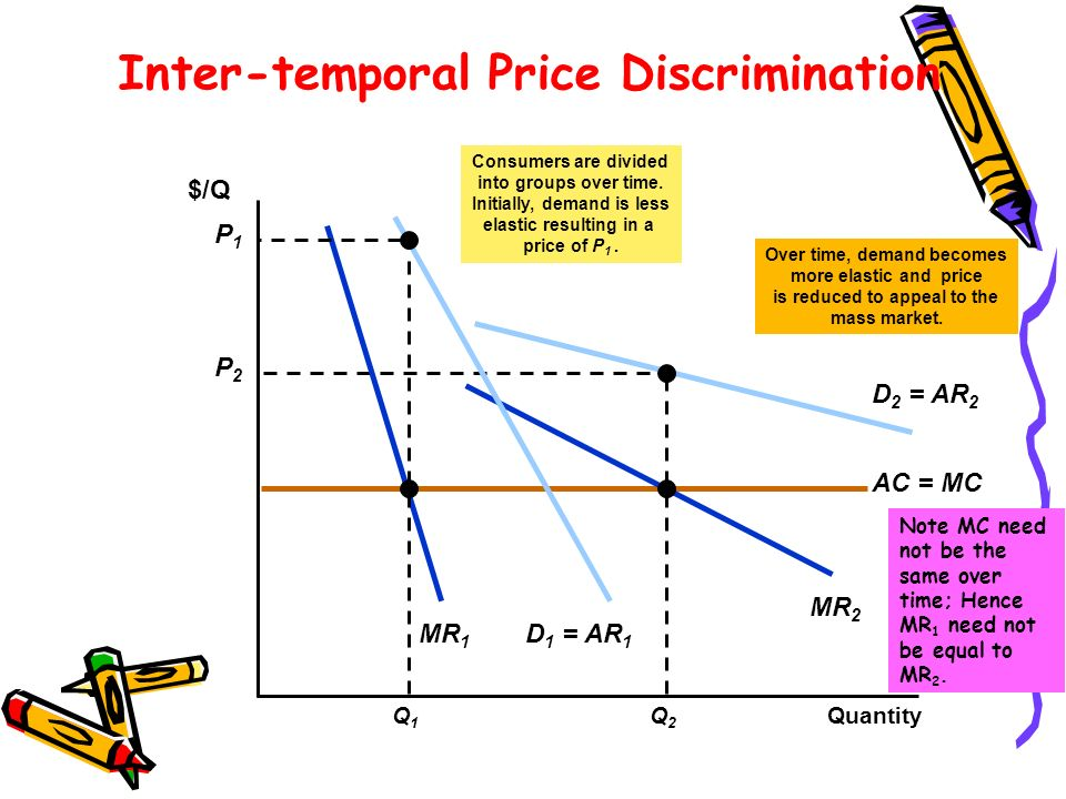 Inter-temporal Price Discrimination