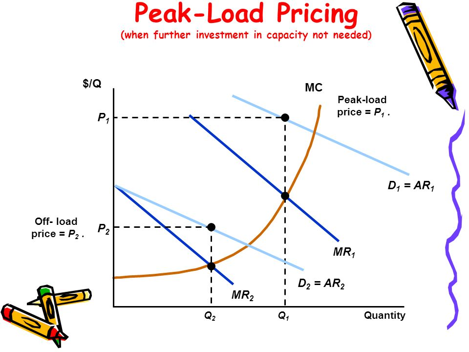 Peak-Load Pricing (when further investment in capacity not needed)