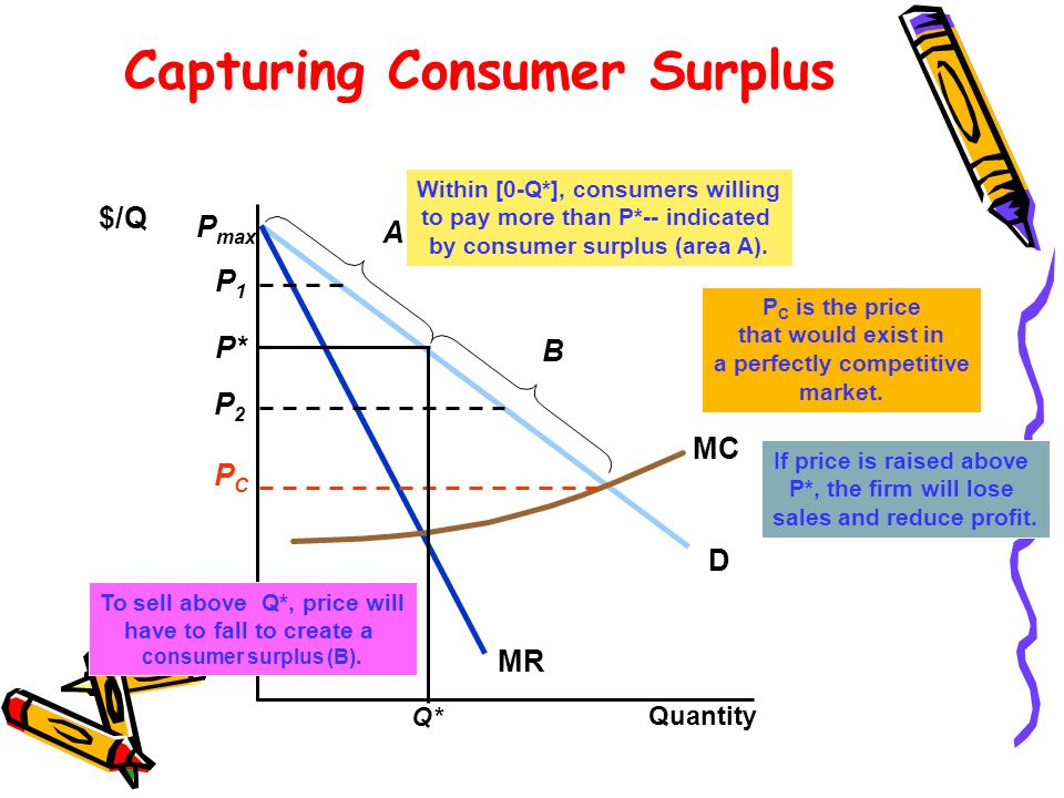 Capturing Consumer Surplus