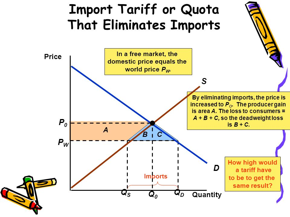 Import Tariff or Quota That Eliminates Imports