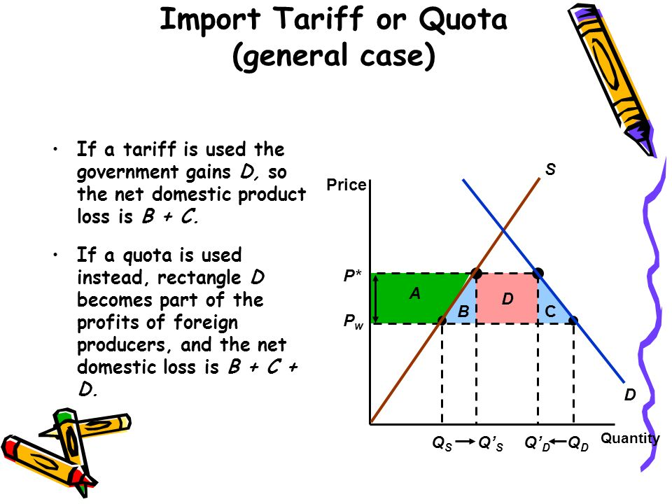 Import Tariff or Quota (general case)