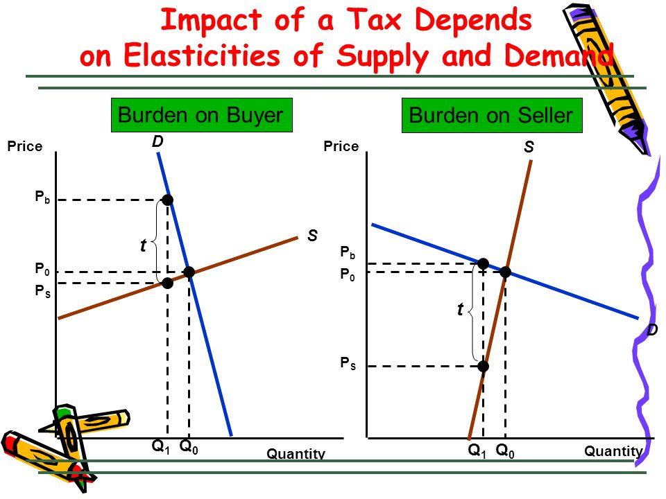 Impact of a Tax Depends on Elasticities of Supply and Demand