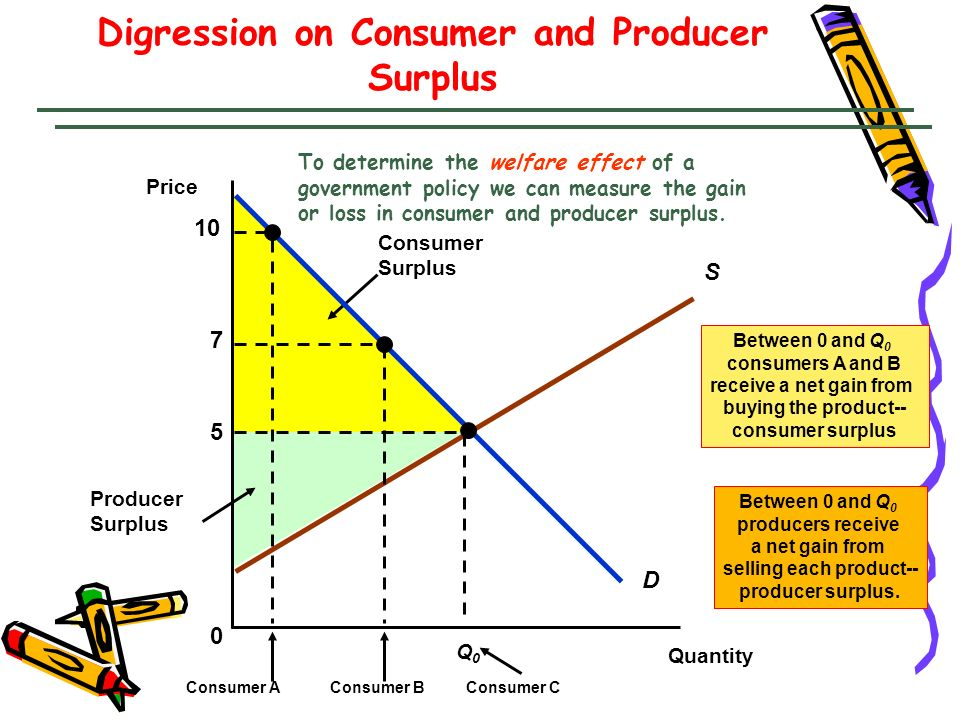 Digression on Consumer and Producer Surplus