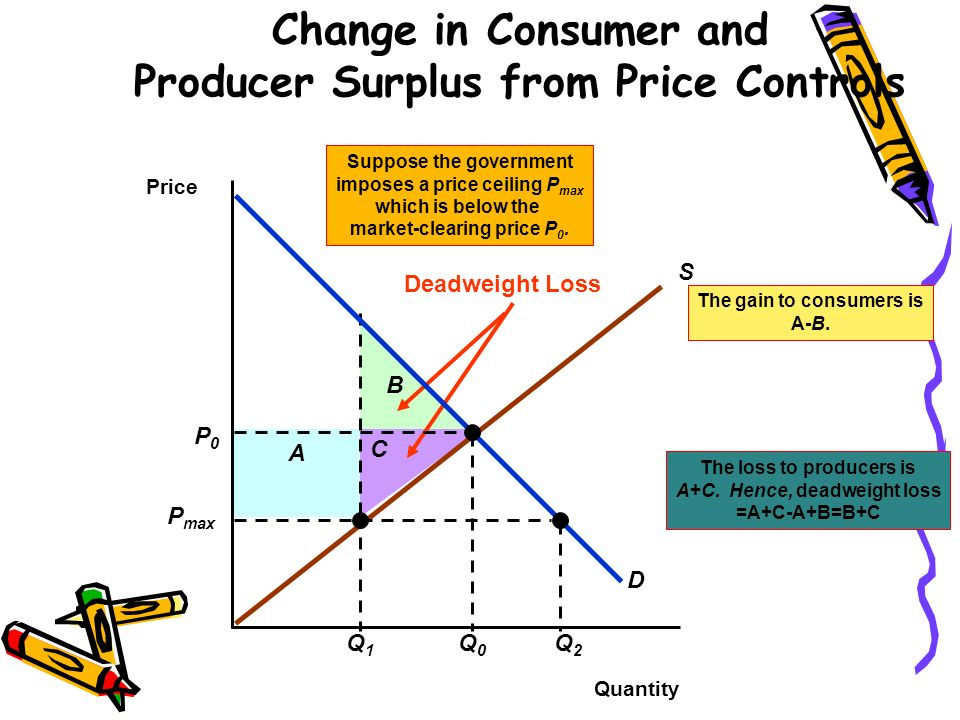 Change in Consumer and Producer Surplus from Price Controls