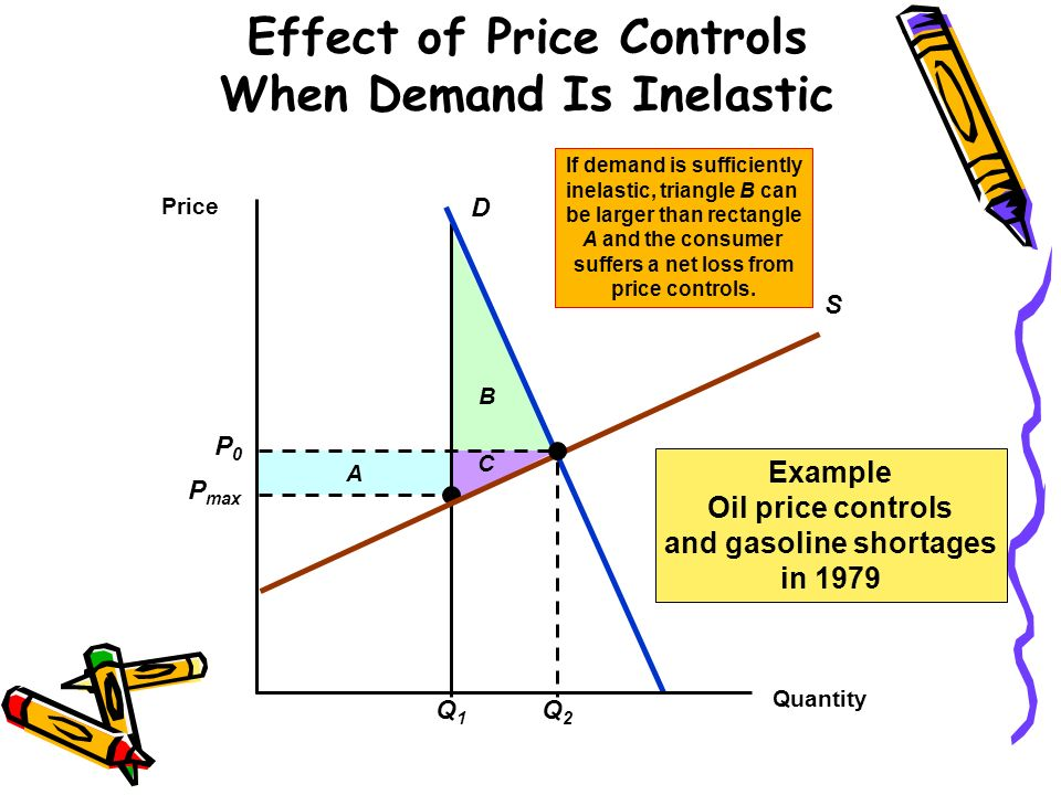 Effect of Price Controls When Demand Is Inelastic