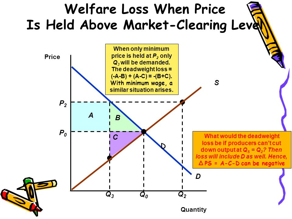 Welfare Loss When Price Is Held Above Market-Clearing Level