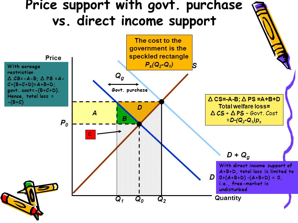 Price support with govt. purchase vs. direct income support