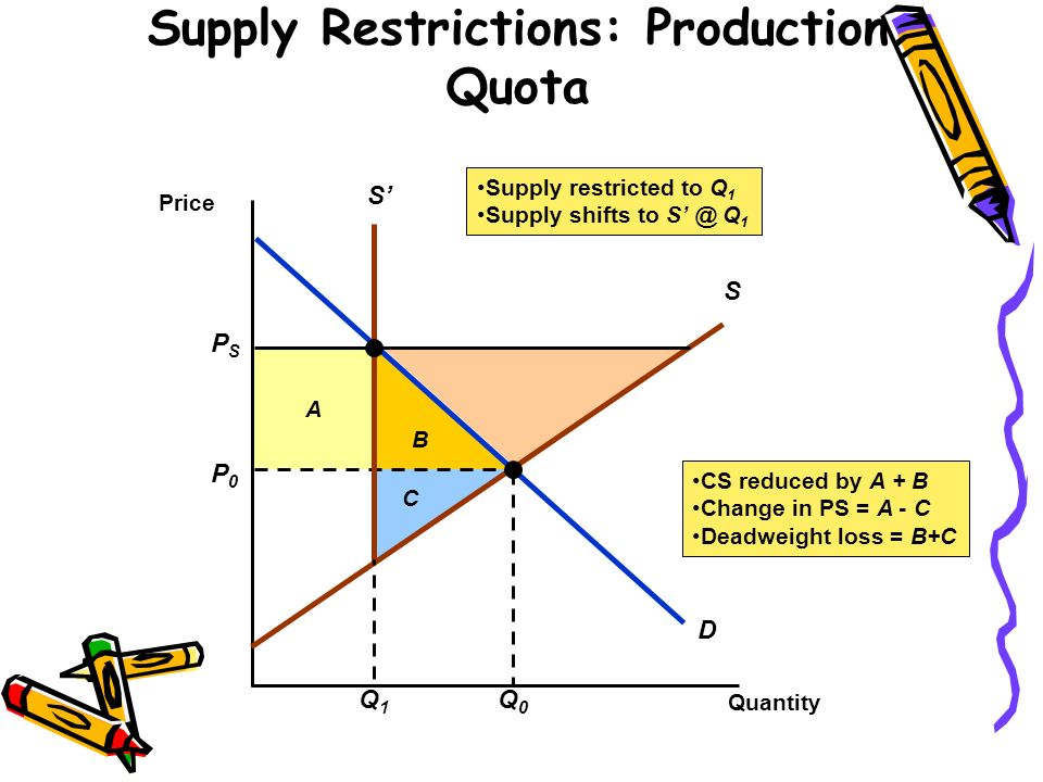 Supply Restrictions: Production Quota