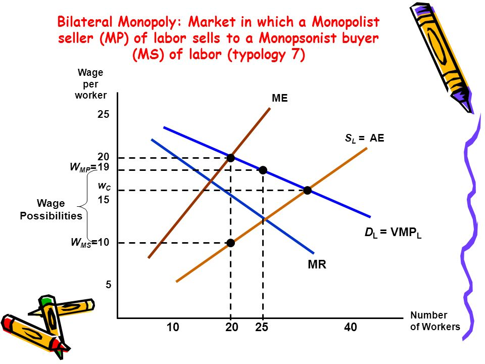 Bilateral Monopoly: Market in which a Monopolist seller (MP) of labor sells to a Monopsonist buyer (MS) of labor (typology 7)