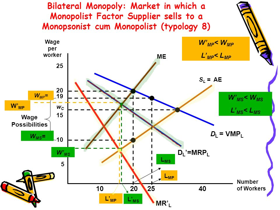 Bilateral Monopoly: Market in which a Monopolist Factor Supplier sells to a Monopsonist cum Monopolist (typology 8)