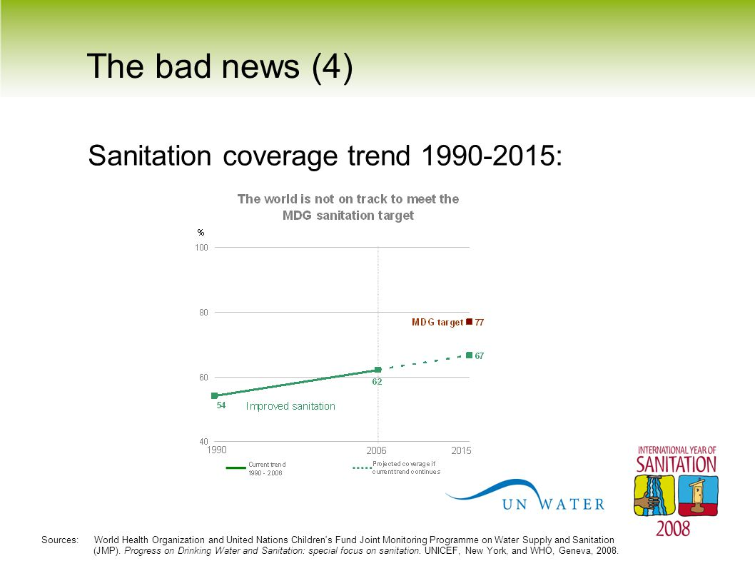 The bad news (4) Sanitation coverage trend 1990-2015:
