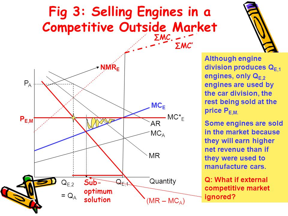 Fig 3: Selling Engines in a Competitive Outside Market
