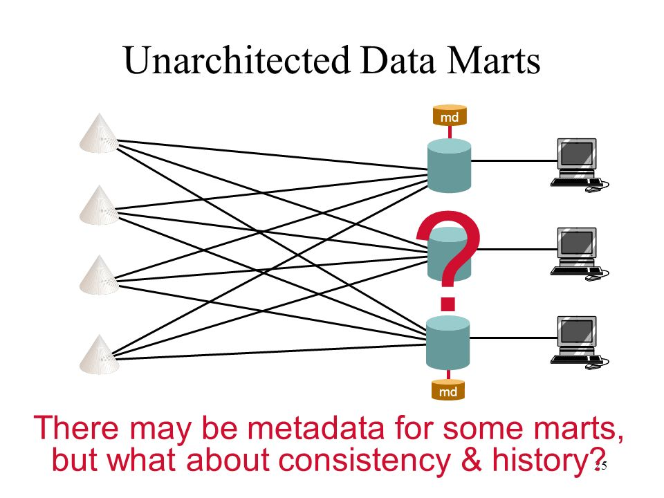 Unarchitected Data Marts