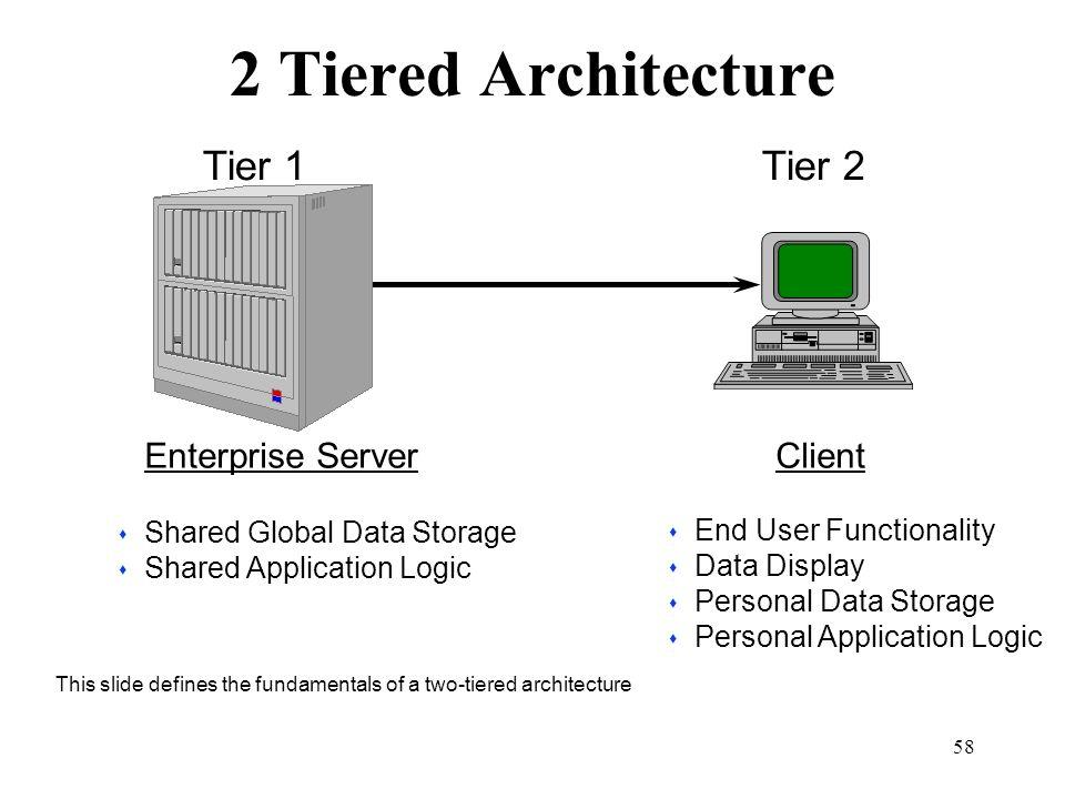 2 Tiered Architecture Tier 1 Tier 2 Enterprise Server Client