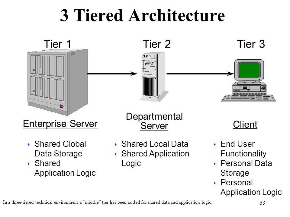 3 Tiered Architecture Tier 1 Tier 2 Tier 3 Departmental Server