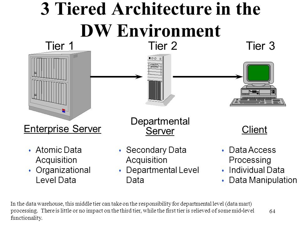 3 Tiered Architecture in the DW Environment