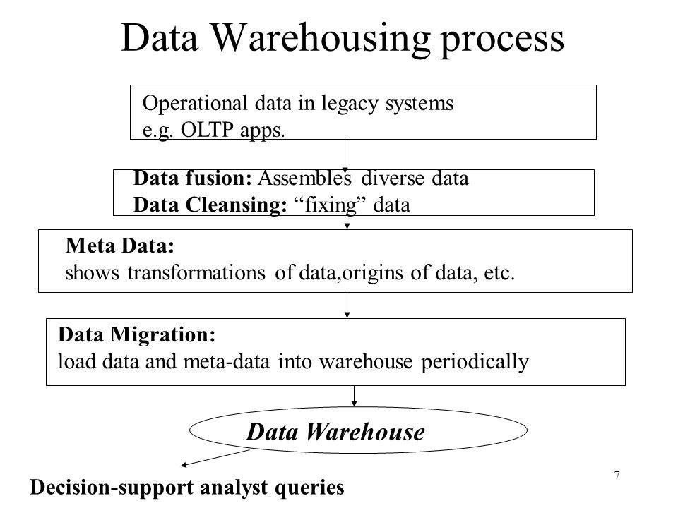 Data Warehousing process