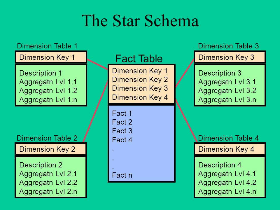The Star Schema Fact Table Dimension Table 1 Dimension Table 3