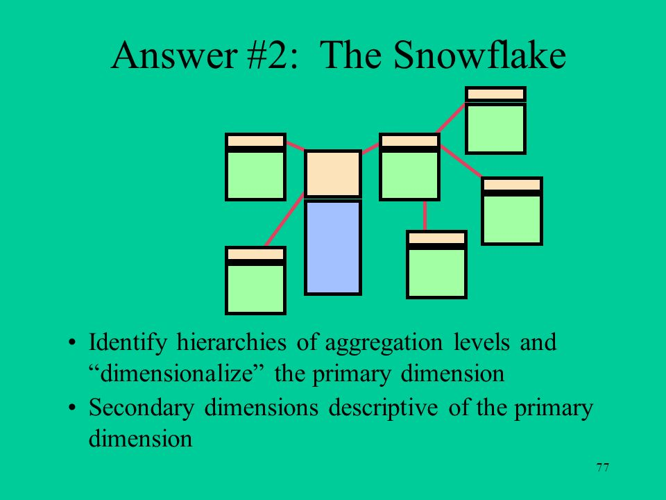 Answer #2: The Snowflake